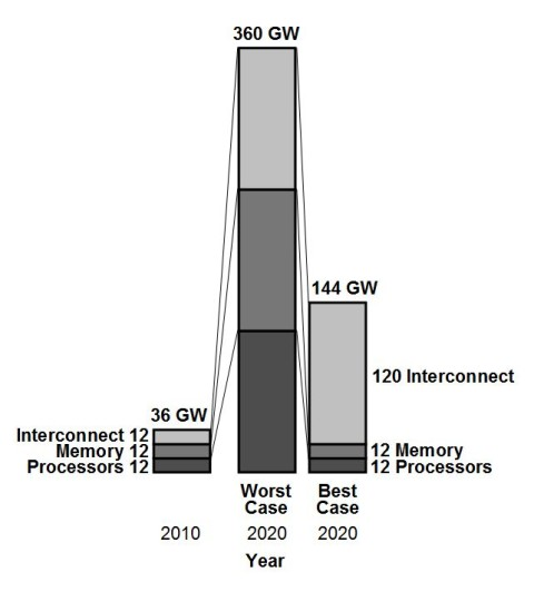 The electrical power consumption of data centers in 2010 and 2020