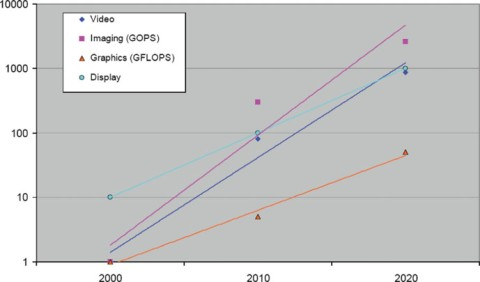 Performance trends in GOPS or GFLOPS (Giga Operations per Second, FL=floating-point)