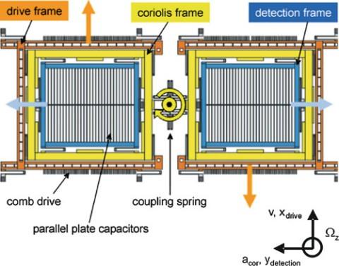 Operating principle of a yaw rate sensing element