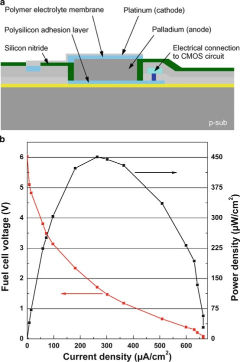 Chip-integrated micro-fuelcell (CFC) after post-CMOS processing. Measured voltage and power density of a fuel-cell cascade