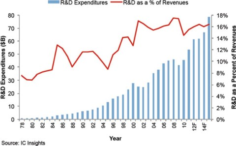 Integrated-circuits industry R&D expenditure. Source: IC Insights
