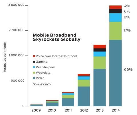 Mobile broadband data volume per month. # 2010 IEEE